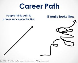 Career Success looks like