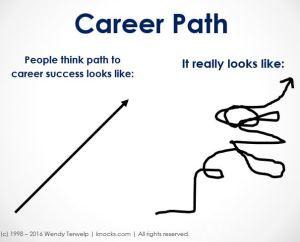 Career Success looks like